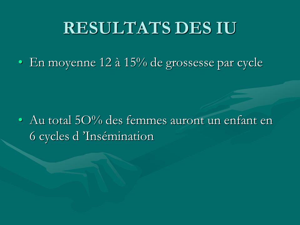 RESULTATS DES IU En moyenne 12 à 15% de grossesse par cycleEn moyenne 12 à 15% de grossesse par cycle Au total 5O% des femmes auront un enfant en 6 cy