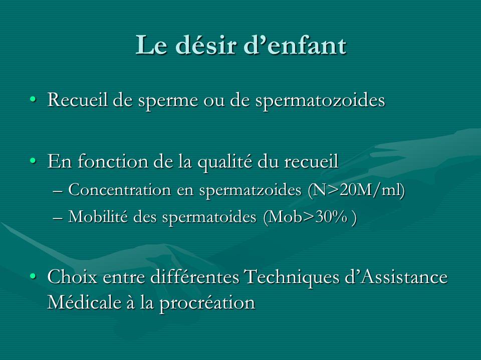 Le désir denfant Recueil de sperme ou de spermatozoidesRecueil de sperme ou de spermatozoides En fonction de la qualité du recueilEn fonction de la qu