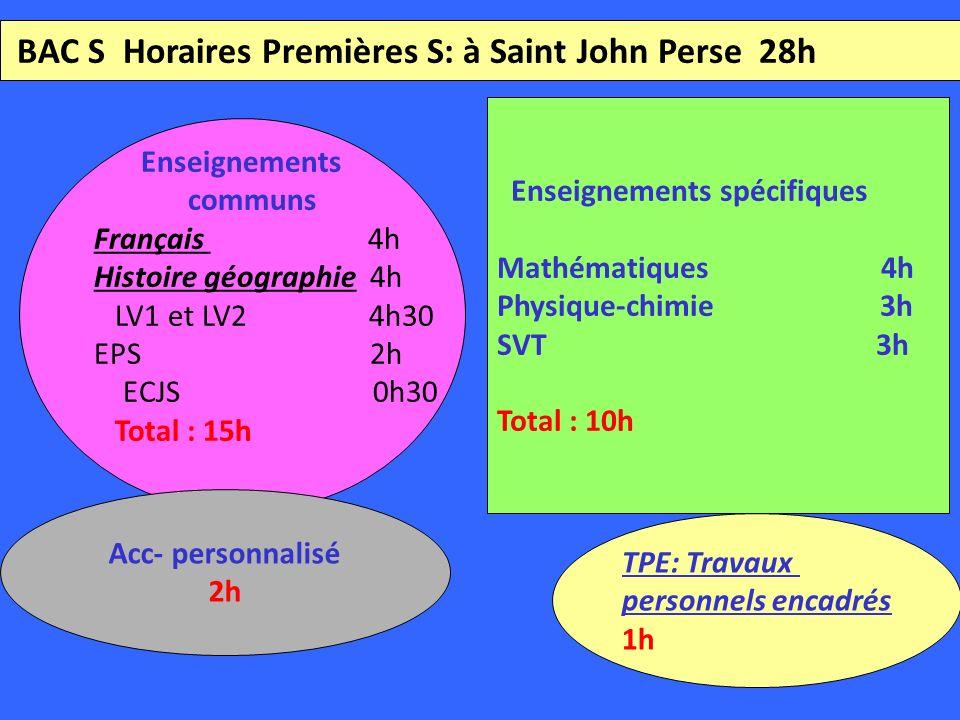 BAC S Horaires Premières S: à Saint John Perse 28h Enseignements communs Français 4h Histoire géographie 4h LV1 et LV2 4h30 EPS 2h ECJS 0h30 Total : 15h Enseignements spécifiques Mathématiques 4h Physique-chimie 3h SVT 3h Total : 10h Acc- personnalisé 2h TPE: Travaux personnels encadrés 1h