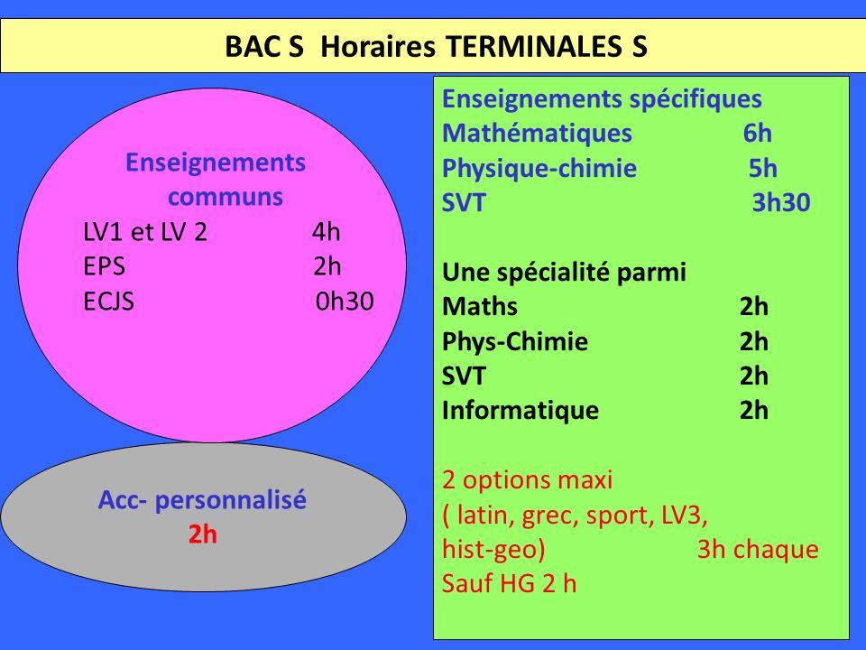 BAC S Horaires TERMINALES S Enseignements spécifiques Mathématiques 6h Physique-chimie 5h SVT 3h30 Une spécialité parmi Maths2h Phys-Chimie2h SVT2h Informatique2h 2 options maxi ( latin, grec, sport, LV3, hist-geo)3h chaque Sauf HG 2 h Acc- personnalisé 2h Enseignements communs LV1 et LV 2 4h EPS 2h ECJS 0h30