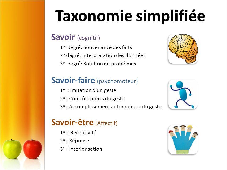 Taxonomie simplifiée Savoir (cognitif) 1 er degré: Souvenance des faits 2 e degré: Interprétation des données 3 e degré: Solution de problèmes Savoir-