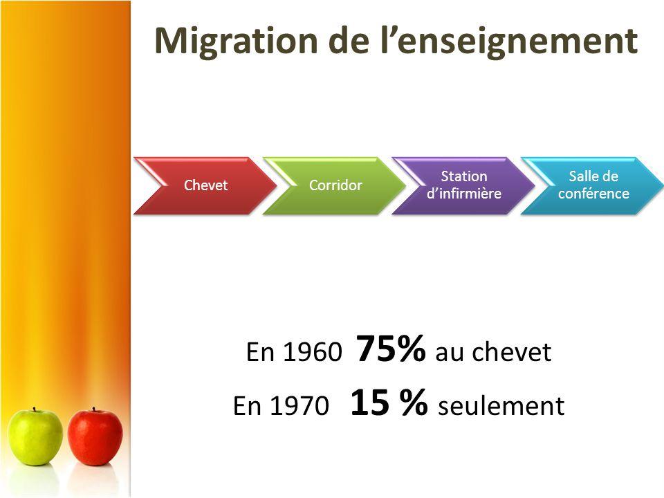 En 1960 75% au chevet En 1970 15 % seulement ChevetCorridor Station dinfirmière Salle de conférence Migration de lenseignement