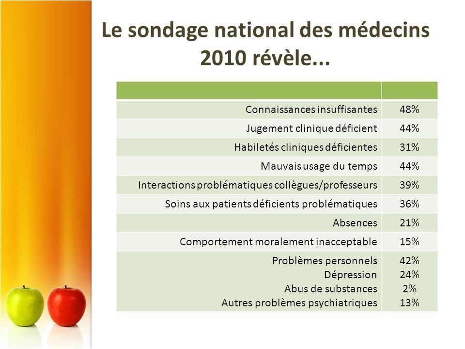 Le sondage national des médecins 2010 révèle... Connaissances insuffisantes48% Jugement clinique déficient44% Habiletés cliniques déficientes31% Mauva