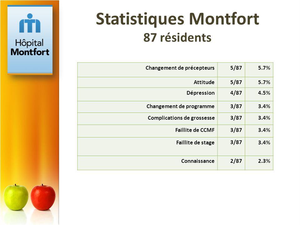 Statistiques Montfort 87 résidents Changement de précepteurs5/875.7% Attitude5/875.7% Dépression4/874.5% Changement de programme3/873.4% Complications