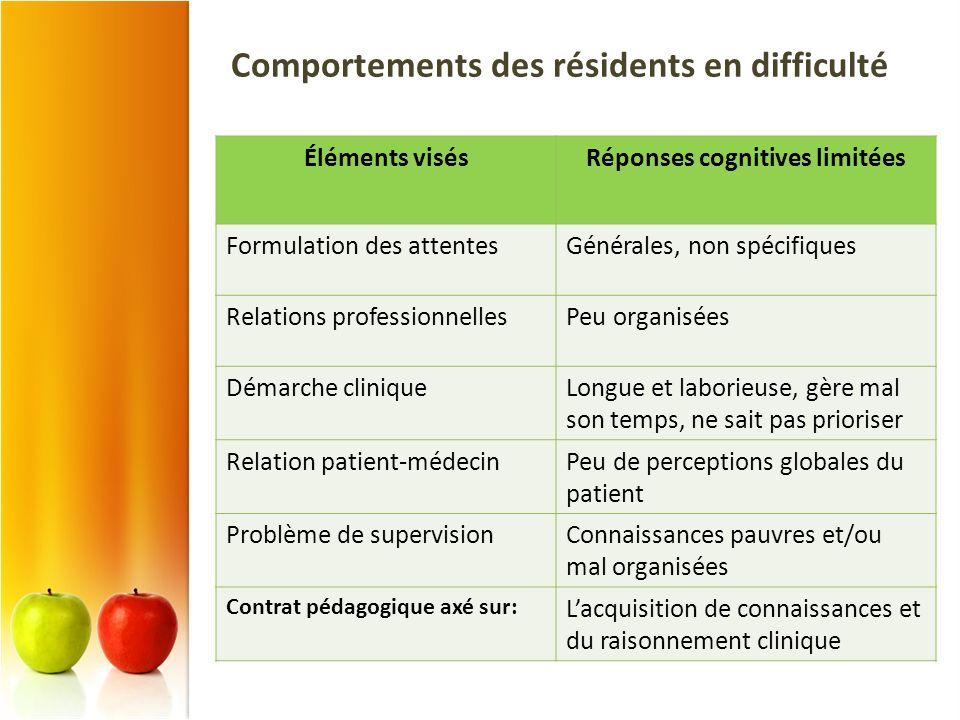 Comportements des résidents en difficulté Éléments visésRéponses cognitives limitées Formulation des attentesGénérales, non spécifiques Relations prof
