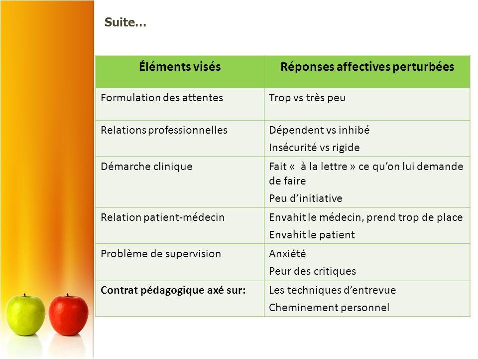 Éléments visésRéponses affectives perturbées Formulation des attentesTrop vs très peu Relations professionnellesDépendent vs inhibé Insécurité vs rigi