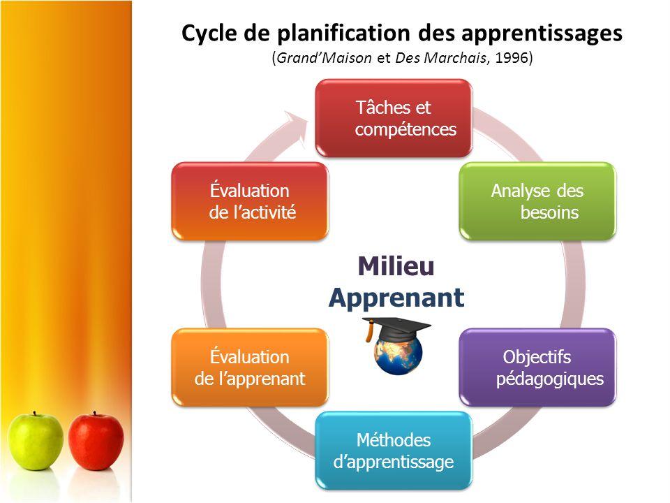 Cycle de planification des apprentissages (GrandMaison et Des Marchais, 1996) Tâches et compétences Analyse des besoins Objectifs pédagogiques Méthode