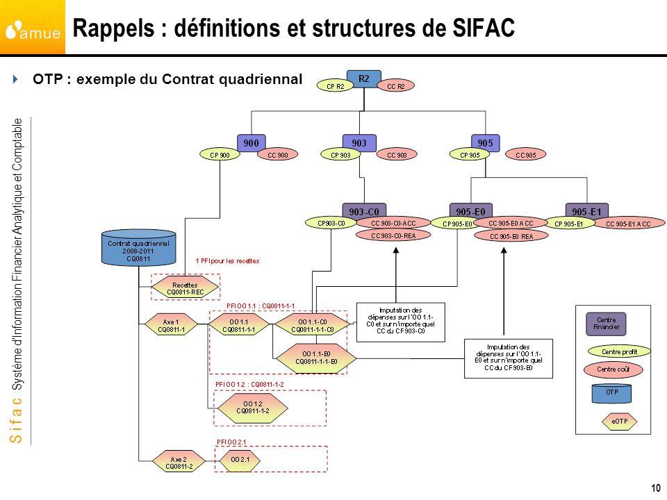 S i f a c Système dInformation Financier Analytique et Comptable 10 Rappels : définitions et structures de SIFAC OTP : exemple du Contrat quadriennal