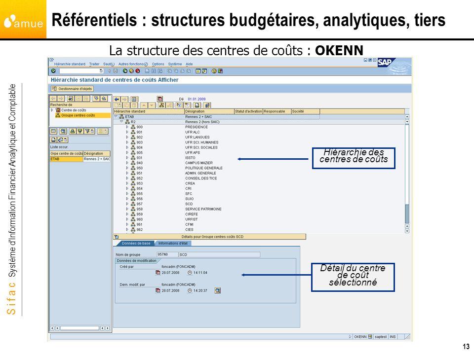 S i f a c Système dInformation Financier Analytique et Comptable 13 Référentiels : structures budgétaires, analytiques, tiers La structure des centres