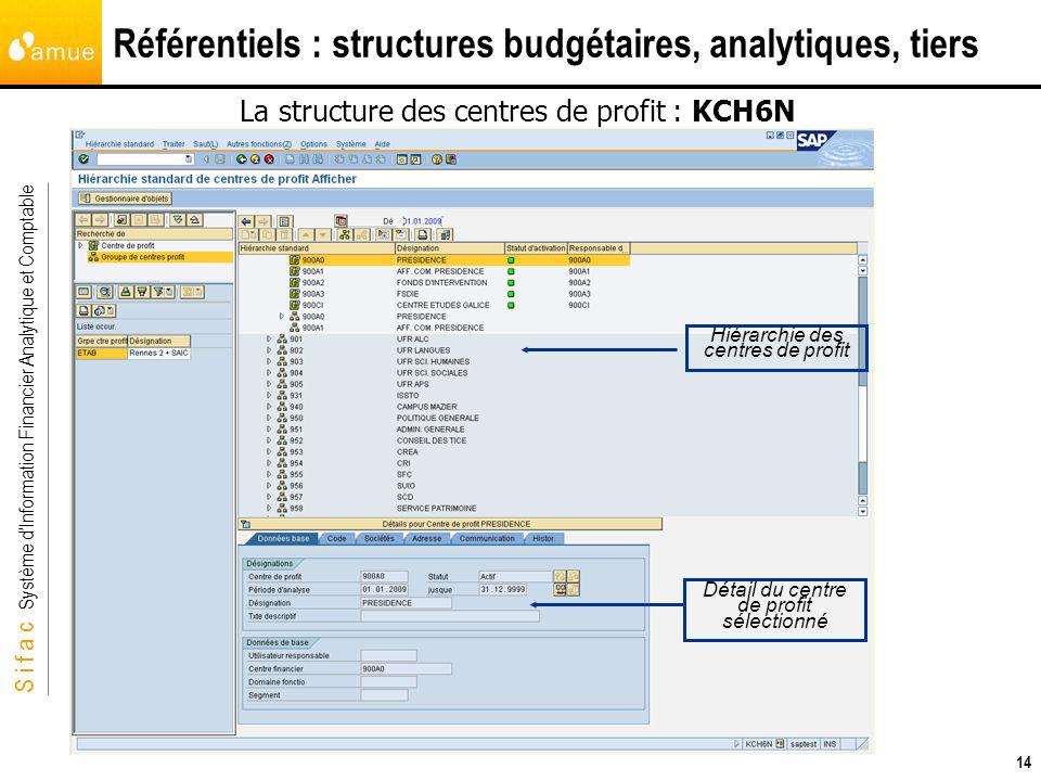 S i f a c Système dInformation Financier Analytique et Comptable 14 Référentiels : structures budgétaires, analytiques, tiers La structure des centres