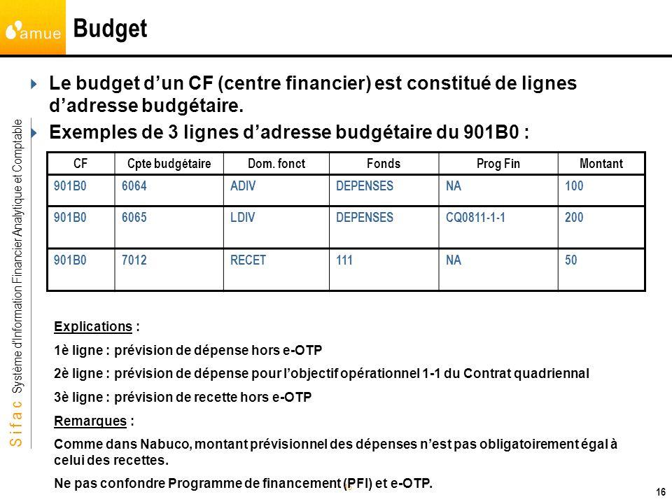 S i f a c Système dInformation Financier Analytique et Comptable 16 Budget 16 Le budget dun CF (centre financier) est constitué de lignes dadresse bud