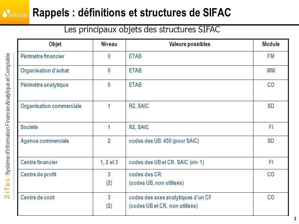 S i f a c Système dInformation Financier Analytique et Comptable 3 Rappels : définitions et structures de SIFAC ObjetNiveauValeurs possiblesModule Pér