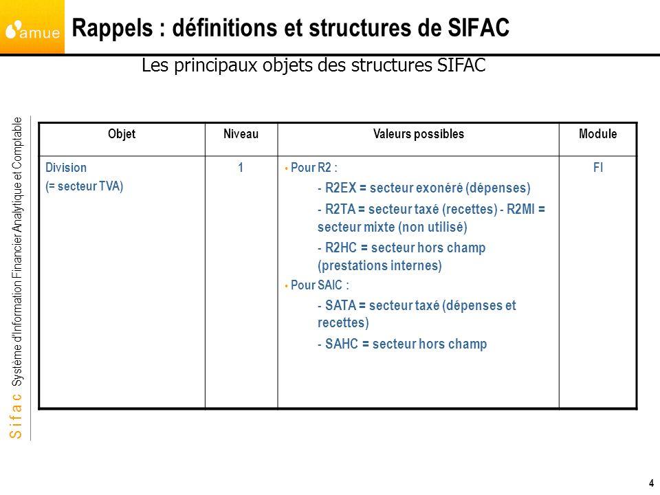 S i f a c Système dInformation Financier Analytique et Comptable 4 Rappels : définitions et structures de SIFAC Les principaux objets des structures S