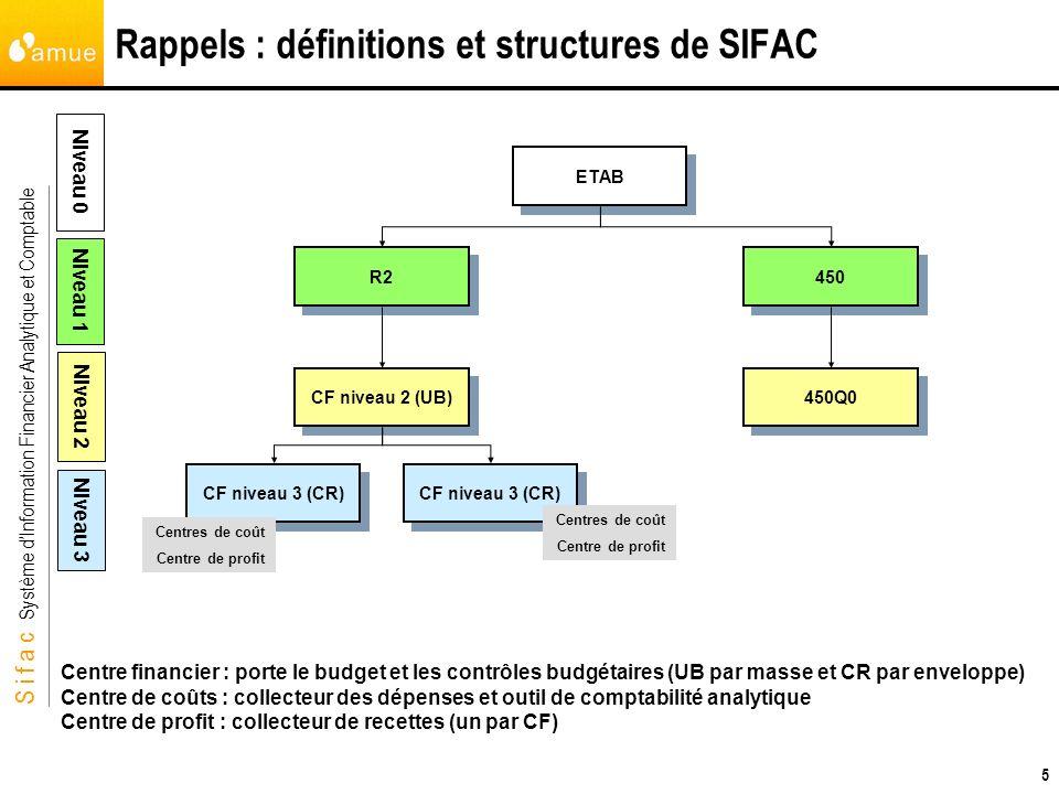 S i f a c Système dInformation Financier Analytique et Comptable 5 Rappels : définitions et structures de SIFAC 450 450Q0 ETAB R2 CF niveau 2 (UB) CF