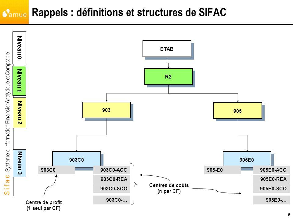 S i f a c Système dInformation Financier Analytique et Comptable 6 Rappels : définitions et structures de SIFAC ETAB R2 903 903C0 905E0 Niveau 0 Nivea
