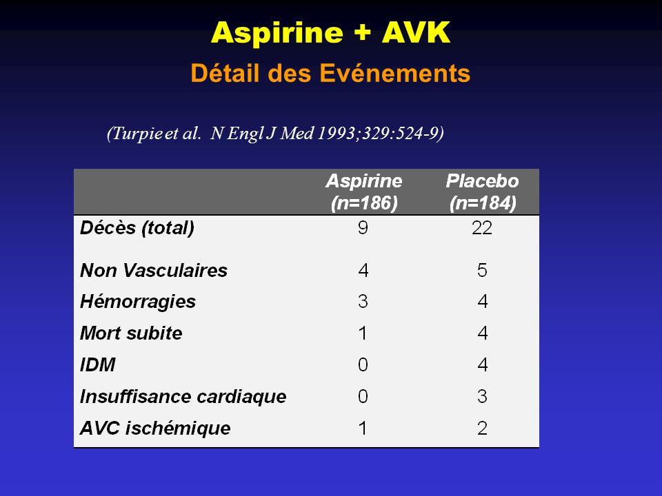 Aspirine + AVK Détail des Evénements (Turpie et al. N Engl J Med 1993;329:524-9)