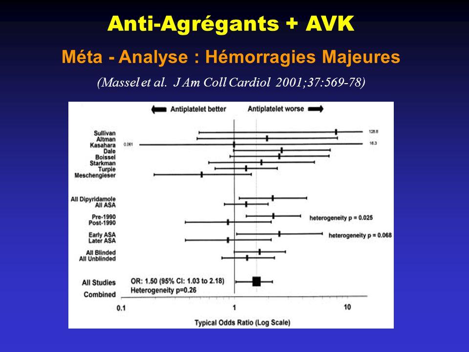 Anti-Agrégants + AVK Méta - Analyse : Hémorragies Majeures (Massel et al. J Am Coll Cardiol 2001;37:569-78)
