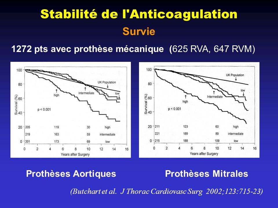 Stabilité de l'Anticoagulation Survie (Butchart et al. J Thorac Cardiovasc Surg 2002;123:715-23) Prothèses AortiquesProthèses Mitrales 1272 pts avec p