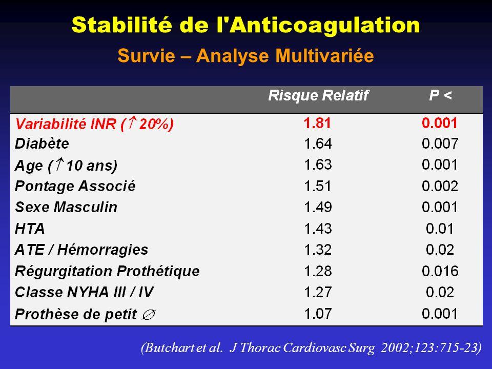 Stabilité de l'Anticoagulation Survie – Analyse Multivariée (Butchart et al. J Thorac Cardiovasc Surg 2002;123:715-23)