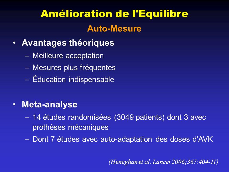 Avantages théoriques –Meilleure acceptation –Mesures plus fréquentes –Éducation indispensable Meta-analyse –14 études randomisées (3049 patients) dont