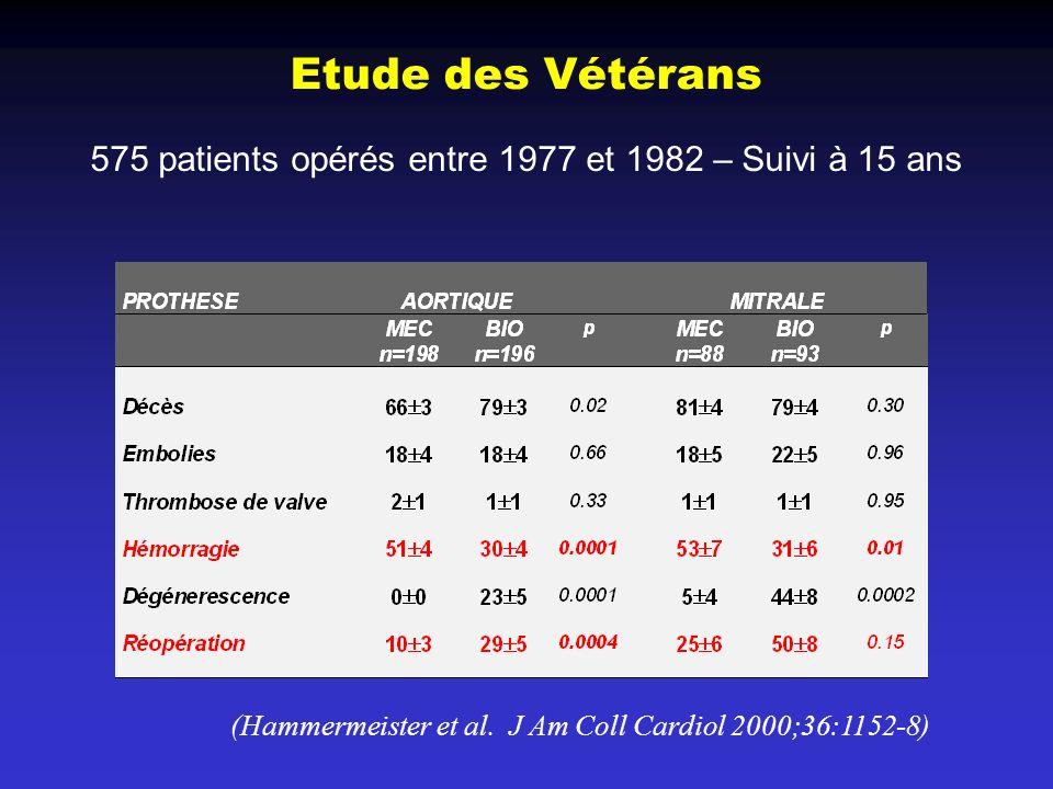 Etude des Vétérans (Hammermeister et al. J Am Coll Cardiol 2000;36:1152-8) 575 patients opérés entre 1977 et 1982 – Suivi à 15 ans