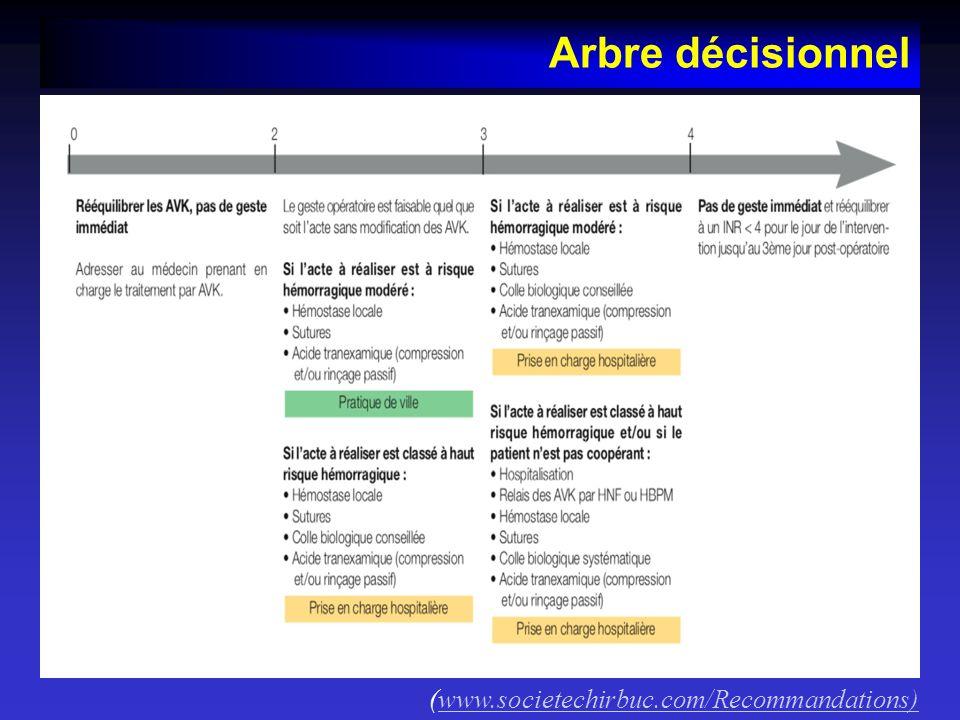Arbre décisionnel (www.societechirbuc.com/Recommandations)www.societechirbuc.com/Recommandations)