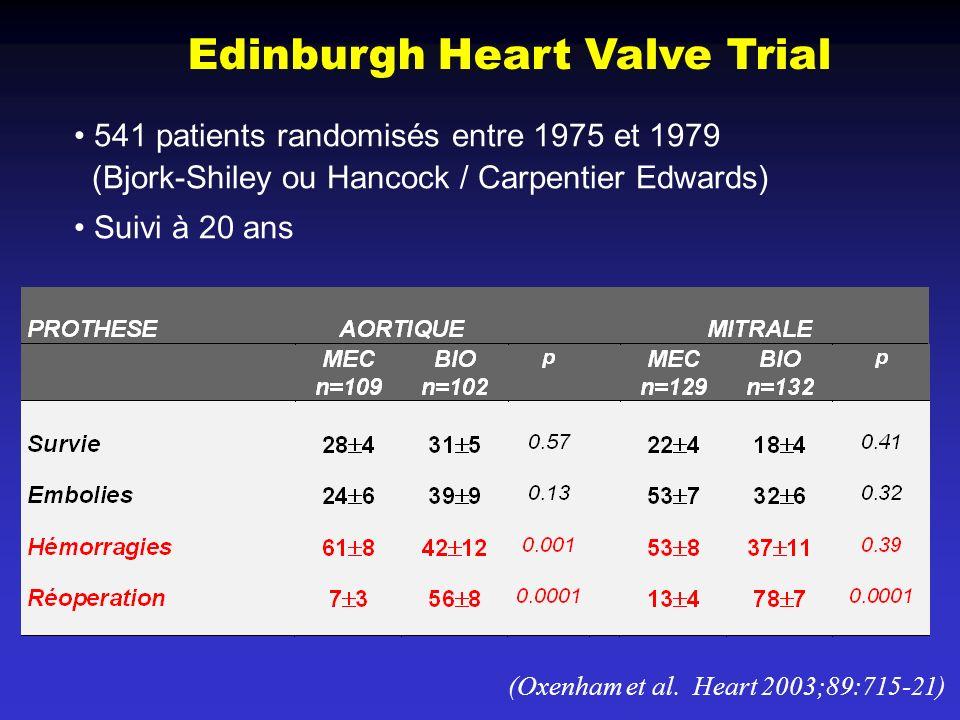 (Oxenham et al. Heart 2003;89:715-21) Edinburgh Heart Valve Trial 541 patients randomisés entre 1975 et 1979 (Bjork-Shiley ou Hancock / Carpentier Edw