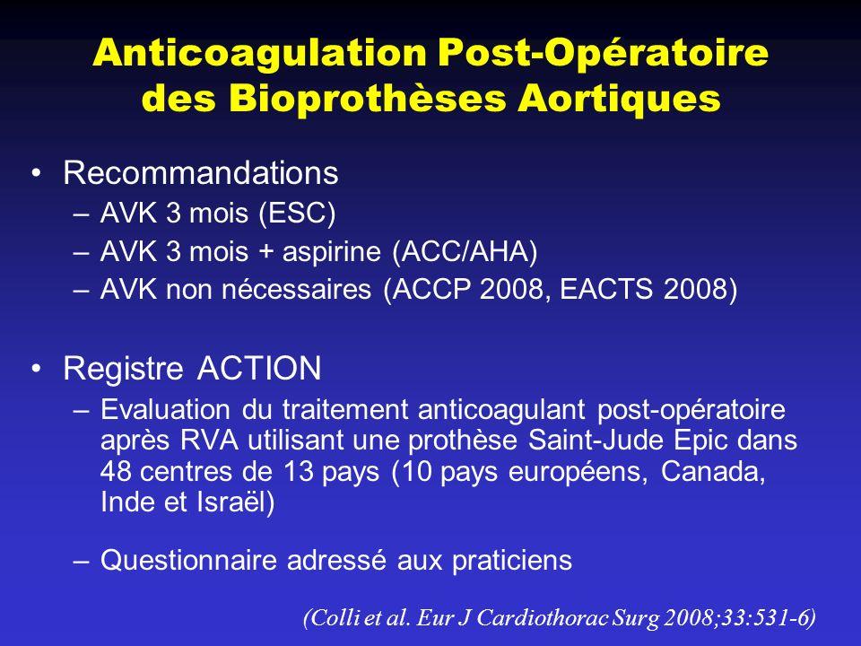 Anticoagulation Post-Opératoire des Bioprothèses Aortiques Recommandations –AVK 3 mois (ESC) –AVK 3 mois + aspirine (ACC/AHA) –AVK non nécessaires (AC