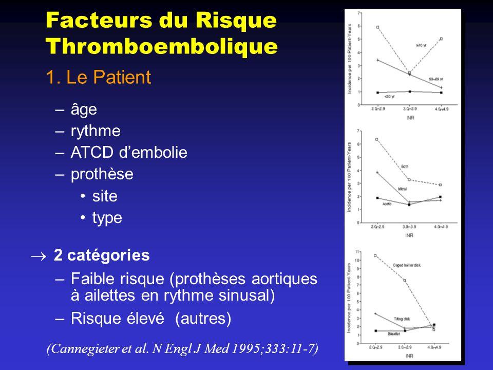 Facteurs du Risque Thromboembolique 1. Le Patient –âge –rythme –ATCD dembolie –prothèse site type 2 catégories –Faible risque (prothèses aortiques à a