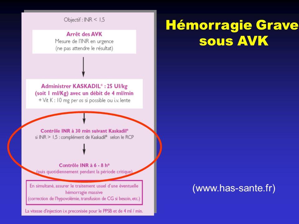 Hémorragie Grave sous AVK (www.has-sante.fr)