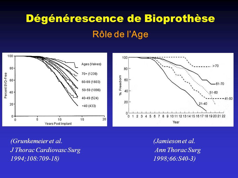 Dégénérescence de Bioprothèse Rôle de lAge (Grunkemeier et al. (Jamieson et al. J Thorac Cardiovasc Surg Ann Thorac Surg 1994;108:709-18) 1998;66:S40-
