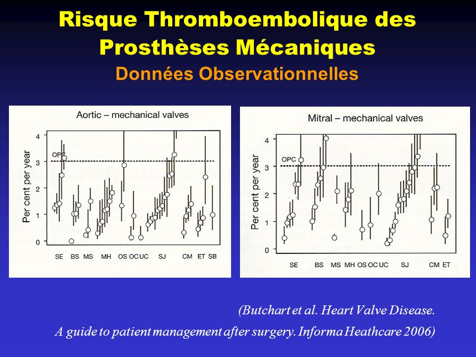 VHD Guidelines Slide-set © 2007 European Society of Cardiology Antithrombotic Therapy of Mechanical Prostheses Prosthesis thrombogenicity Patient-related risk factors No risk factor 1 risk factor 1 risk factor Low2.53.0 Medium3.03.5 High3.54.0 Target INR Association of antiplatelet drugs – Coronary artery disease or other atherosclerotic disease – Recurrent embolism despite adequate INR