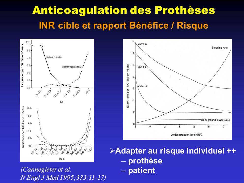 Anticoagulation des Prothèses INR cible et rapport Bénéfice / Risque (Cannegieter et al. N Engl J Med 1995;333:11-17) Adapter au risque individuel ++