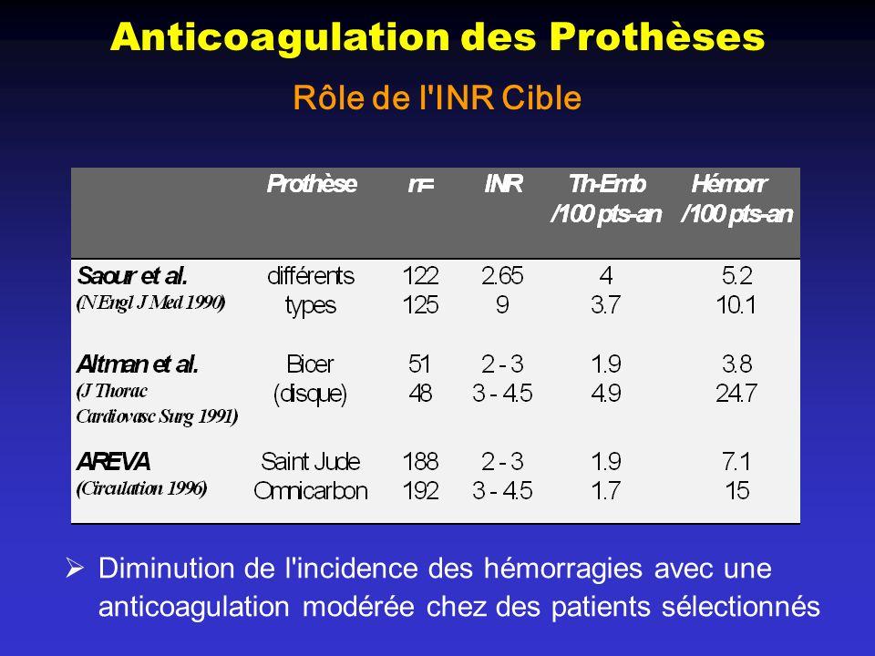 Diminution de l'incidence des hémorragies avec une anticoagulation modérée chez des patients sélectionnés Anticoagulation des Prothèses Rôle de l'INR