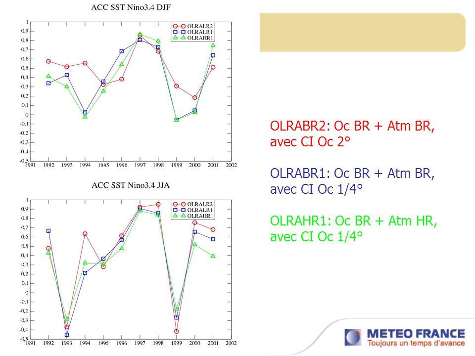 OLRABR2: Oc BR + Atm BR, avec CI Oc 2° OLRABR1: Oc BR + Atm BR, avec CI Oc 1/4° OLRAHR1: Oc BR + Atm HR, avec CI Oc 1/4°