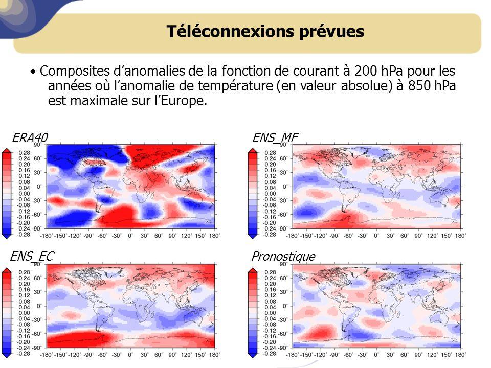 Téléconnexions prévues Composites danomalies de la fonction de courant à 200 hPa pour les années où lanomalie de température (en valeur absolue) à 850