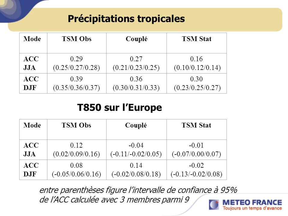 ModeTSM ObsCoupléTSM Stat ACC JJA 0.29 (0.25/0.27/0.28) 0.27 (0.21/0.23/0.25) 0.16 (0.10/0.12/0.14) ACC DJF 0.39 (0.35/0.36/0.37) 0.36 (0.30/0.31/0.33
