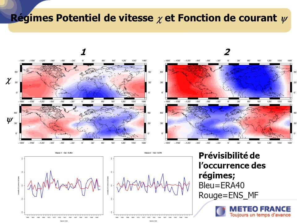 Régimes Potentiel de vitesse et Fonction de courant 12 Prévisibilité de loccurrence des régimes; Bleu=ERA40 Rouge=ENS_MF