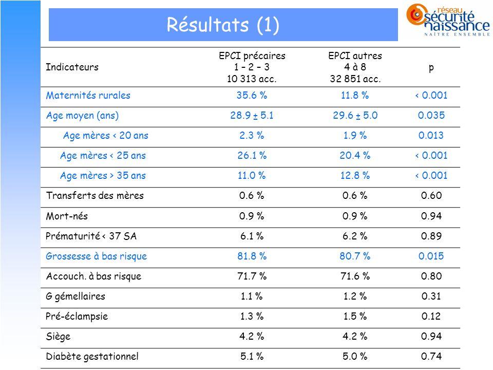 12 Résultats (1) Indicateurs EPCI précaires 1 – 2 – 3 10 313 acc. EPCI autres 4 à 8 32 851 acc. p Maternités rurales35.6 %11.8 %< 0.001 Age moyen (ans
