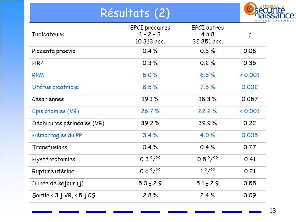 13 Résultats (2) Indicateurs EPCI précaires 1 – 2 – 3 10 313 acc. EPCI autres 4 à 8 32 851 acc. p Placenta praevia0.4 %0.6 %0.08 HRP0.3 %0.2 %0.35 RPM