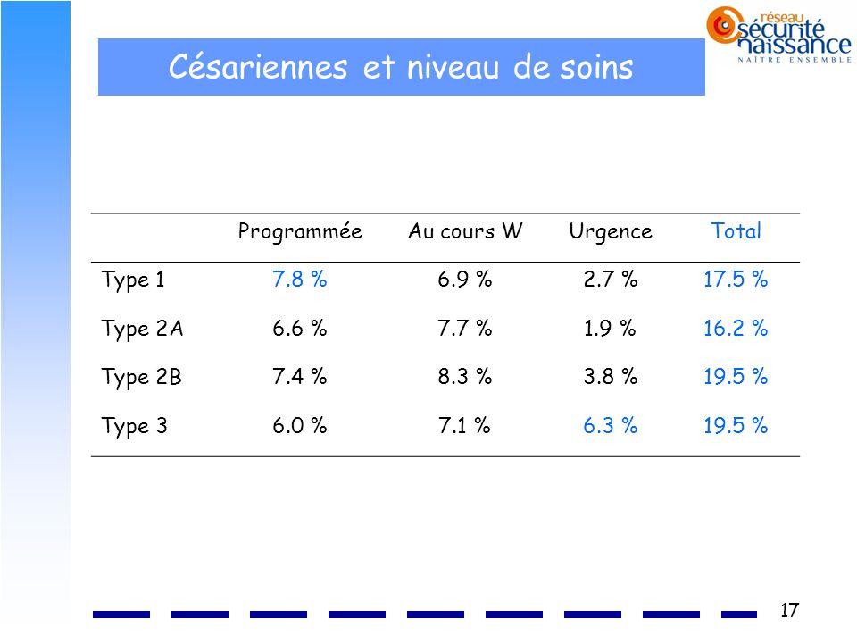 17 Césariennes et niveau de soins ProgramméeAu cours WUrgenceTotal Type 17.8 %6.9 %2.7 %17.5 % Type 2A6.6 %7.7 %1.9 %16.2 % Type 2B7.4 %8.3 %3.8 %19.5