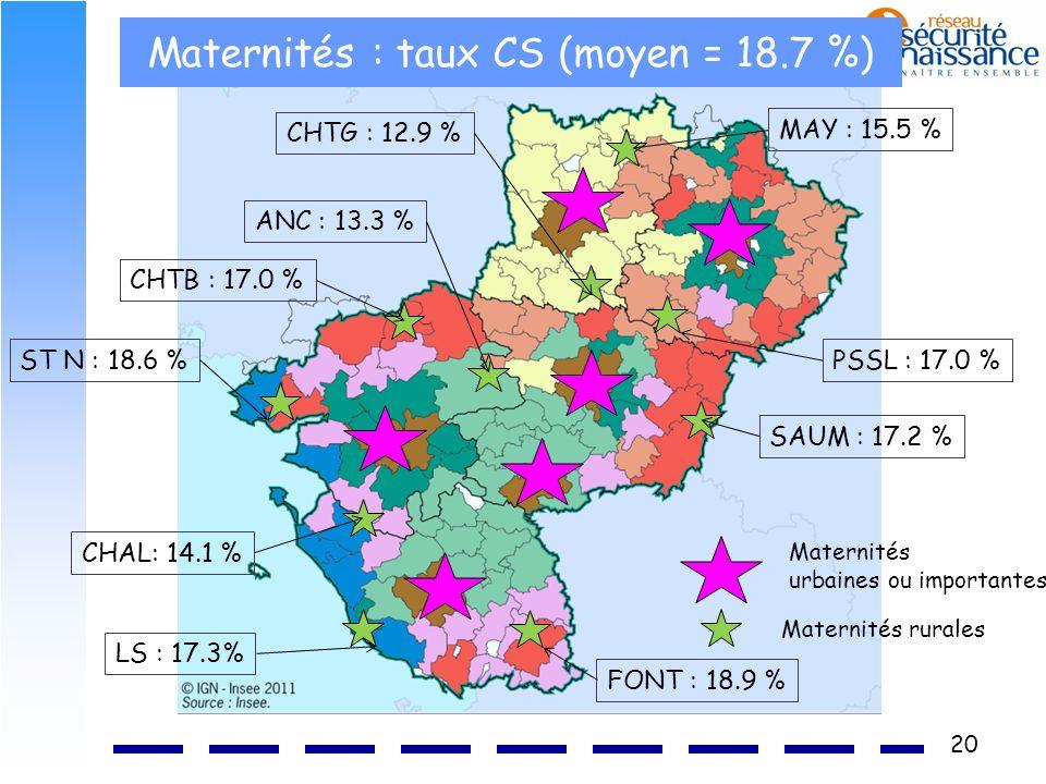 20 Maternités : taux CS (moyen = 18.7 %) Maternités urbaines ou importantes Maternités rurales CHTG : 12.9 % MAY : 15.5 % ST N : 18.6 % LS : 17.3% SAU