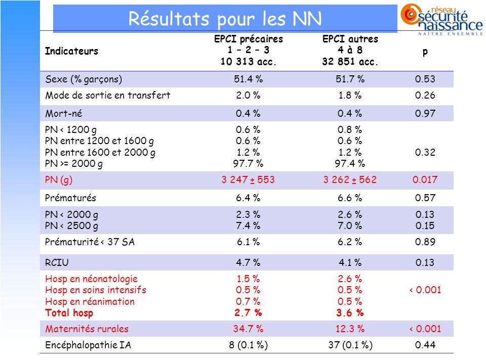 21 Résultats pour les NN Indicateurs EPCI précaires 1 – 2 – 3 10 313 acc. EPCI autres 4 à 8 32 851 acc. p Sexe (% garçons)51.4 %51.7 %0.53 Mode de sor