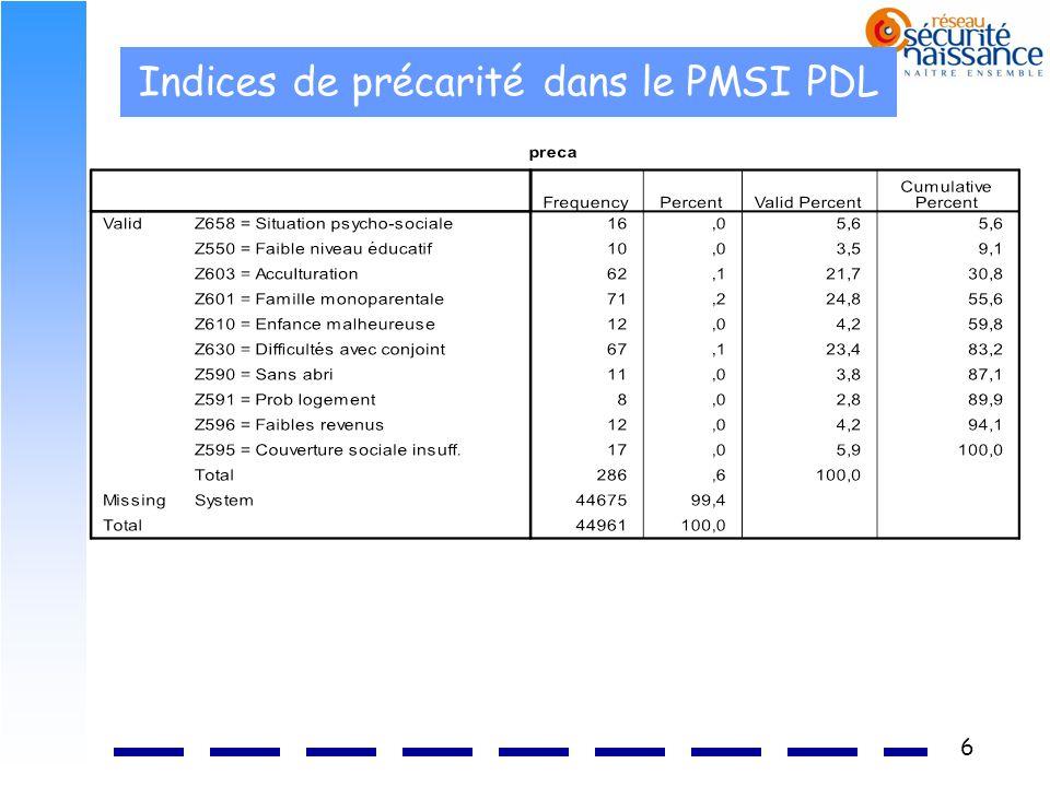 6 Indices de précarité dans le PMSI PDL