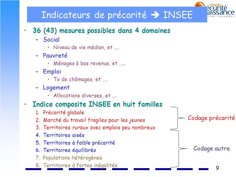 9 Indicateurs de précarité INSEE 36 (43) mesures possibles dans 4 domaines –Social Niveau de vie médian, et …. –Pauvreté Ménages à bas revenus, et …..