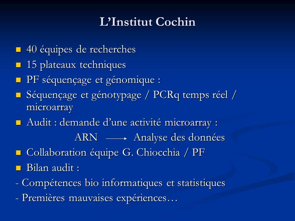LInstitut Cochin 40 équipes de recherches 40 équipes de recherches 15 plateaux techniques 15 plateaux techniques PF séquençage et génomique : PF séque