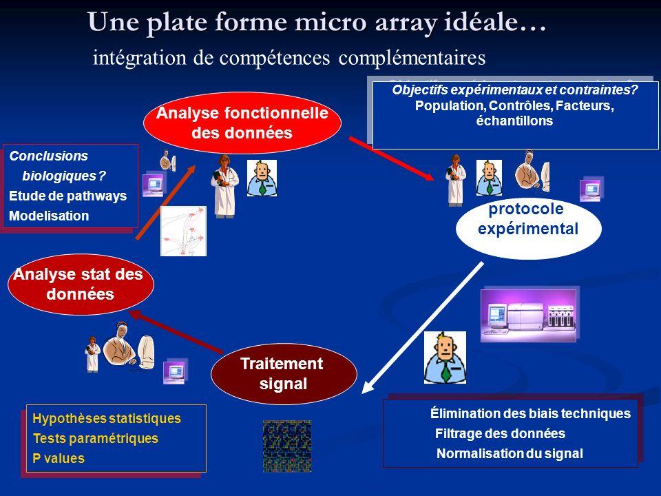 Une plate forme micro array idéale… intégration de compétences complémentaires protocole expérimental Traitement signal Analyse stat des données Analy