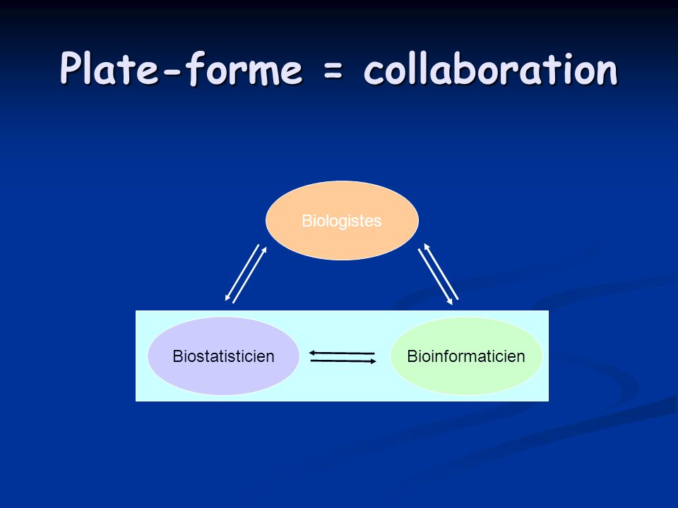 Plate-forme = collaboration Biologistes BioinformaticienBiostatisticien
