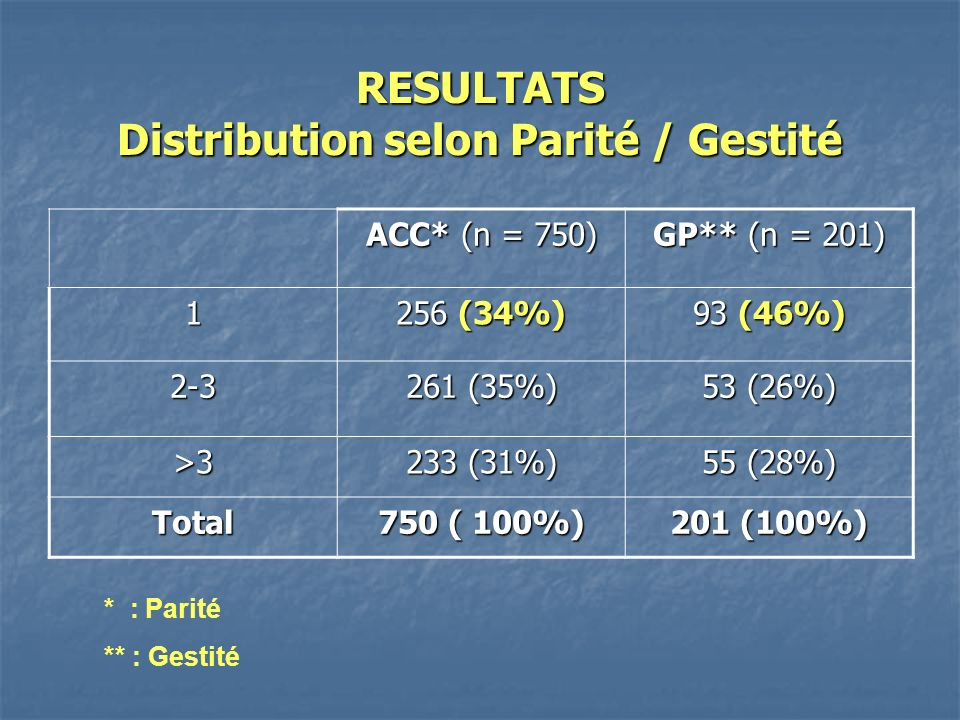 RESULTATS Distribution selon Parité / Gestité ACC* (n = 750) GP** (n = 201) 1 256 (34%) 93 (46%) 2-3 261 (35%) 53 (26%) >3 233 (31%) 55 (28%) Total 75