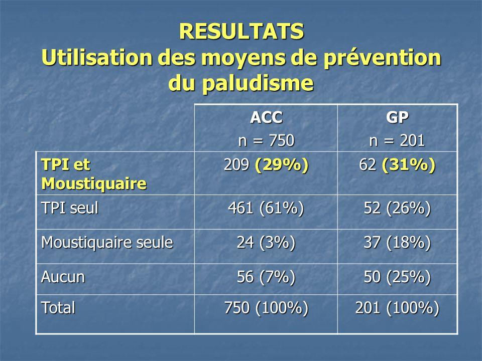 RESULTATS Utilisation des moyens de prévention du paludisme ACC n = 750 GP n = 201 TPI et Moustiquaire 209 (29%) 62 (31%) TPI seul 461 (61%) 52 (26%) Moustiquaire seule 24 (3%) 37 (18%) Aucun 56 (7%) 50 (25%) Total 750 (100%) 201 (100%)